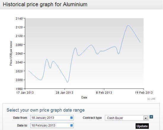 Graf cen pro hliník